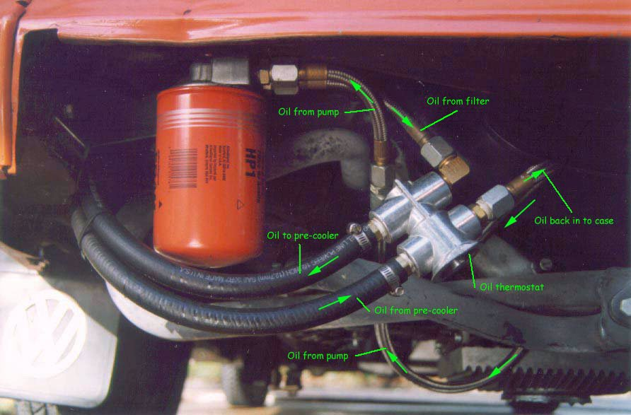 Type 3 Tuning Page Full Flow Oil Filtering System